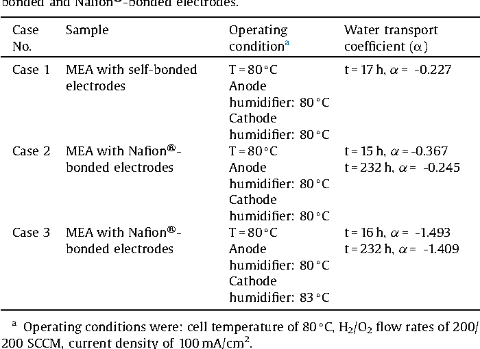 Alkaline membrane fuel cells with in-situ cross-linked