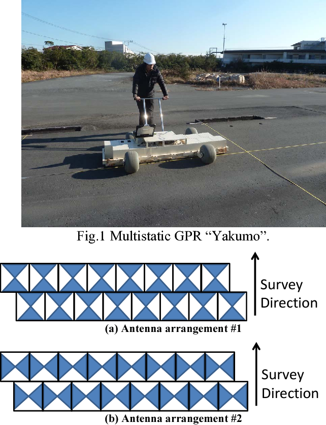 Cross bow-tie antenna for multistatic ground penetrating