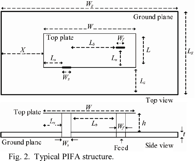 Figure 2 from PIFA antenna design for 4G wireless