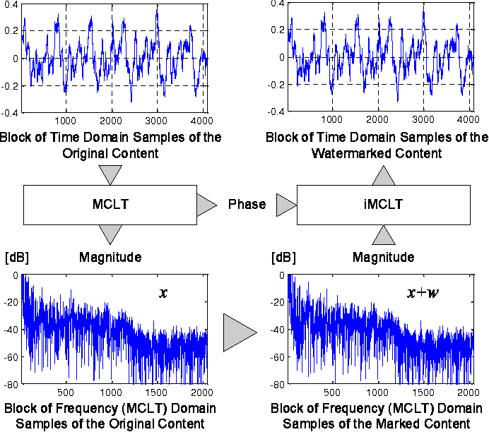 Cryptanalysis of Discrete-Sequence Spread Spectrum Watermarks