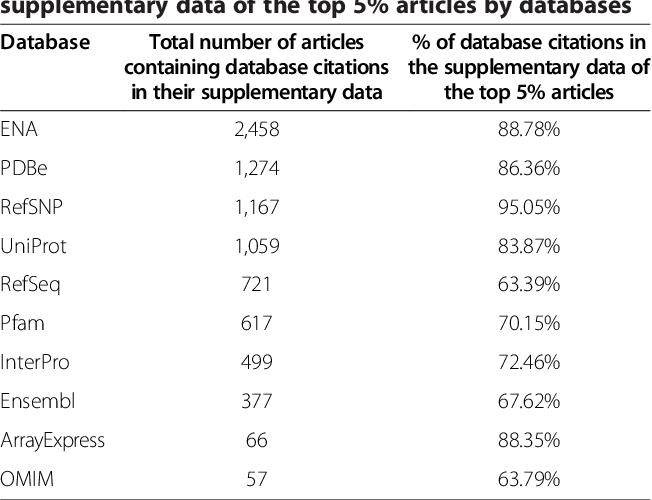 Table 4 From Database Citation In Supplementary Data Linked