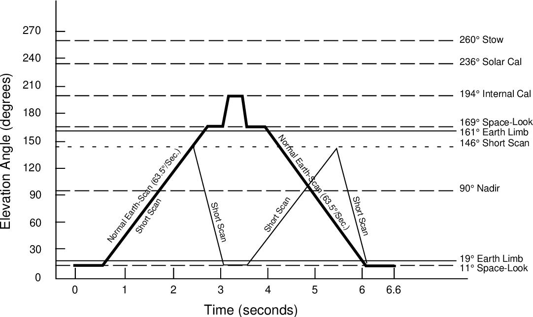 figure 1-7