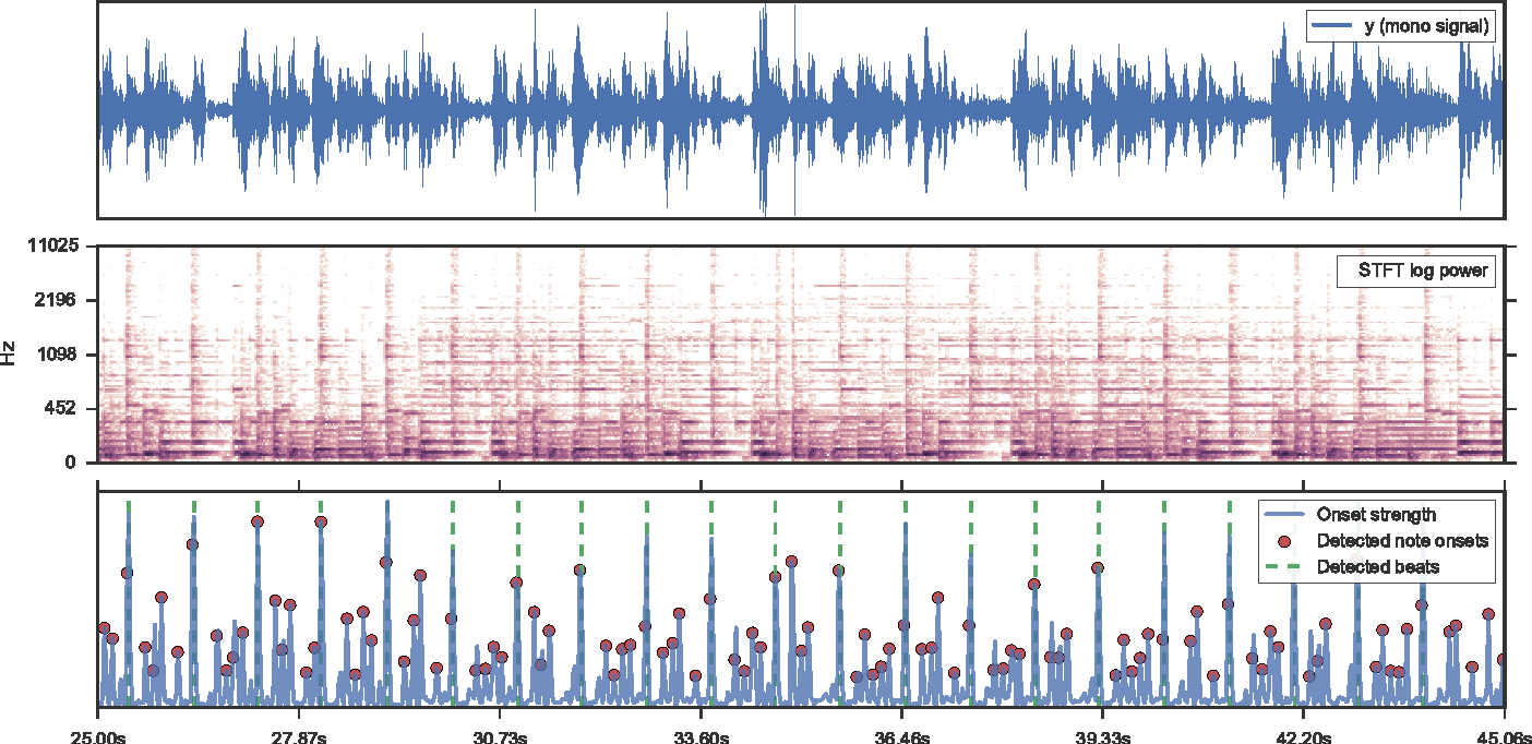 PDF] librosa: Audio and Music Signal Analysis in Python