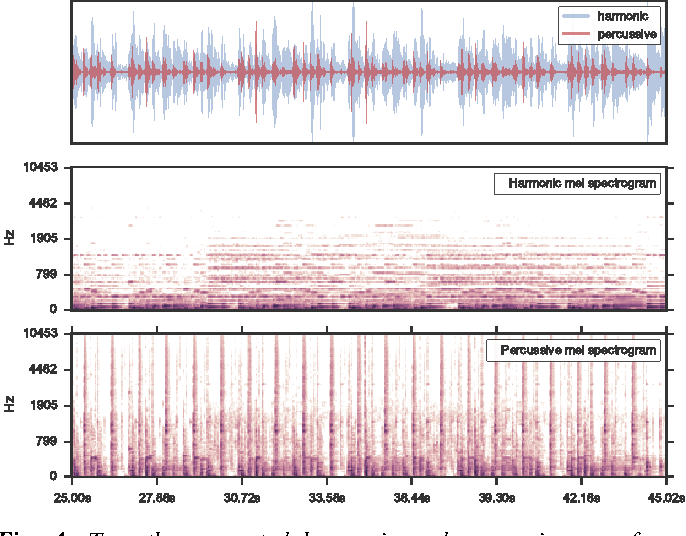 Figure 4 from librosa: Audio and Music Signal Analysis in