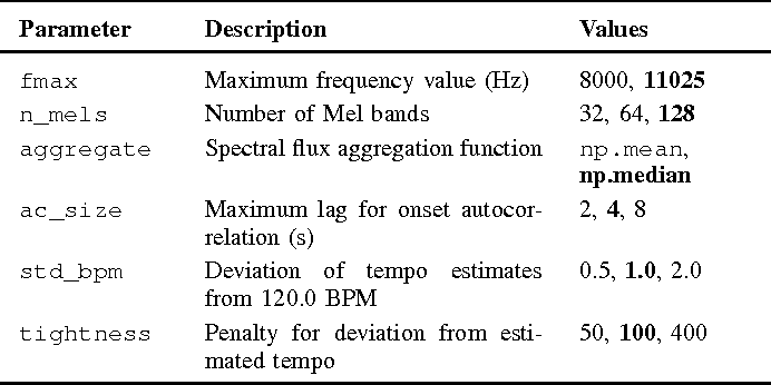 Figure 1 from librosa: Audio and Music Signal Analysis in