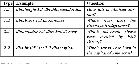 PDF] Question Answering over Linked Data Using First-order