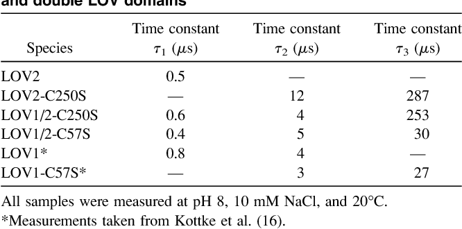 Table 1 from The phot LOV2 domain and its interaction with