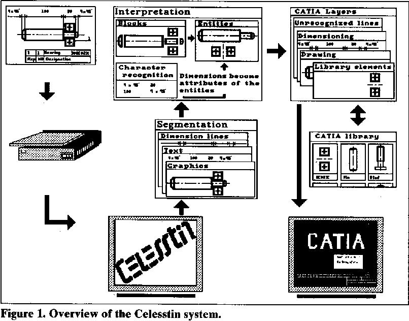 Celesstin: CAD conversion of mechanical drawings - Semantic