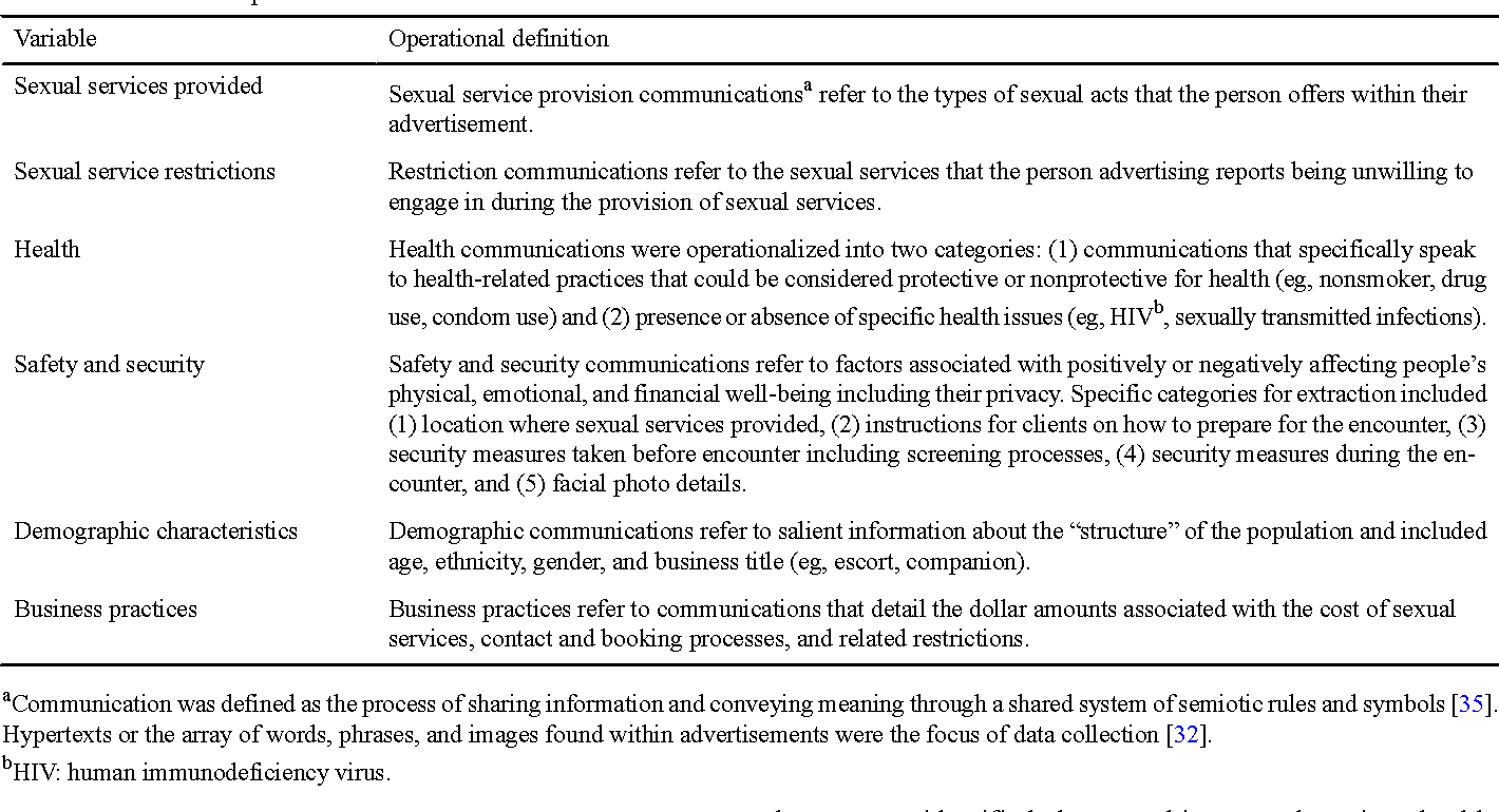 Table 1 from A Content Analysis of Health and Safety