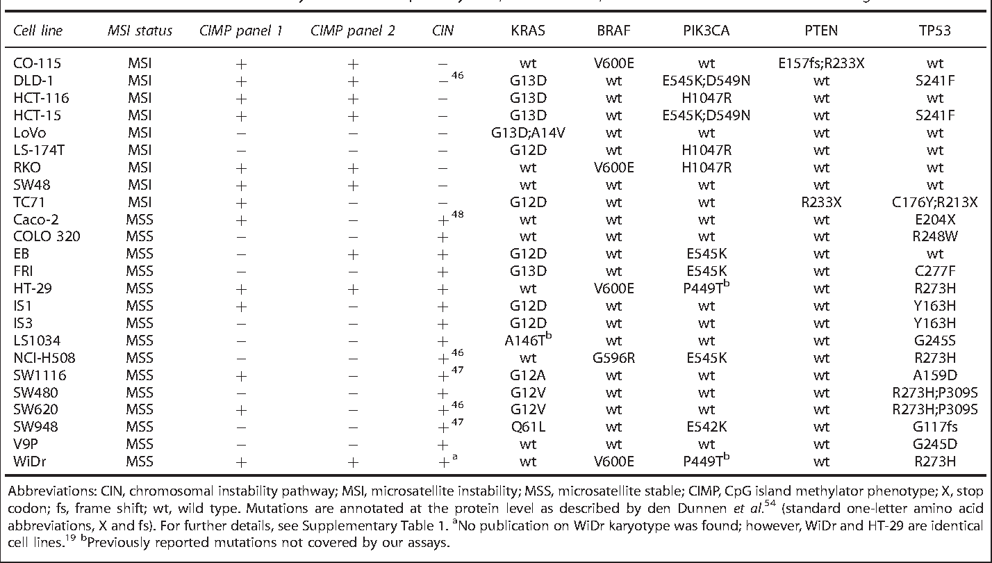 Table 2 From Epigenetic And Genetic Features Of 24 Colon Cancer Cell Lines Semantic Scholar