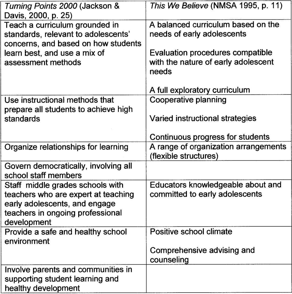 A Study Of The Relationship Of Middle School Team Ideology And School Achievement Status Semantic Scholar