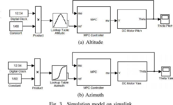 Model predictive control on dual axis solar tracker using