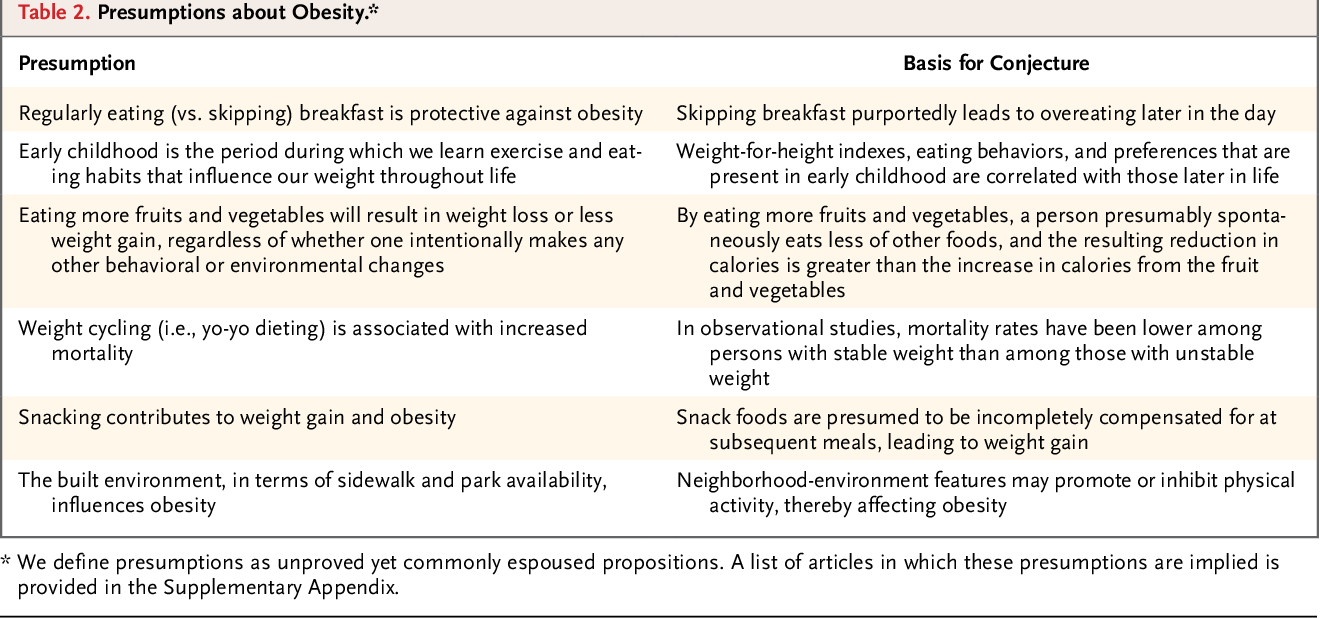 Table 2 From Myths Presumptions And Facts About Obesity Semantic Scholar