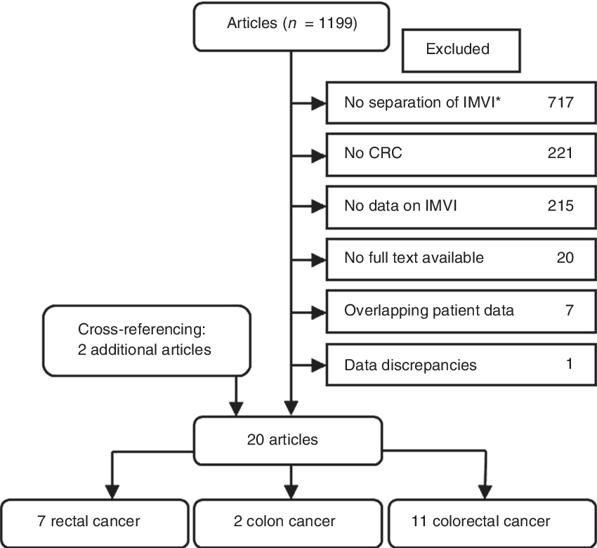 The Value Of Intramural Vascular Invasion In Colorectal Cancer A Systematic Review And Meta Analysis Semantic Scholar