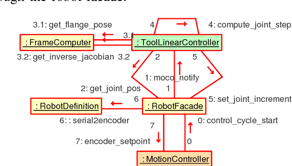 Figure 3 from Real-Time Robot Trajectory Generation with