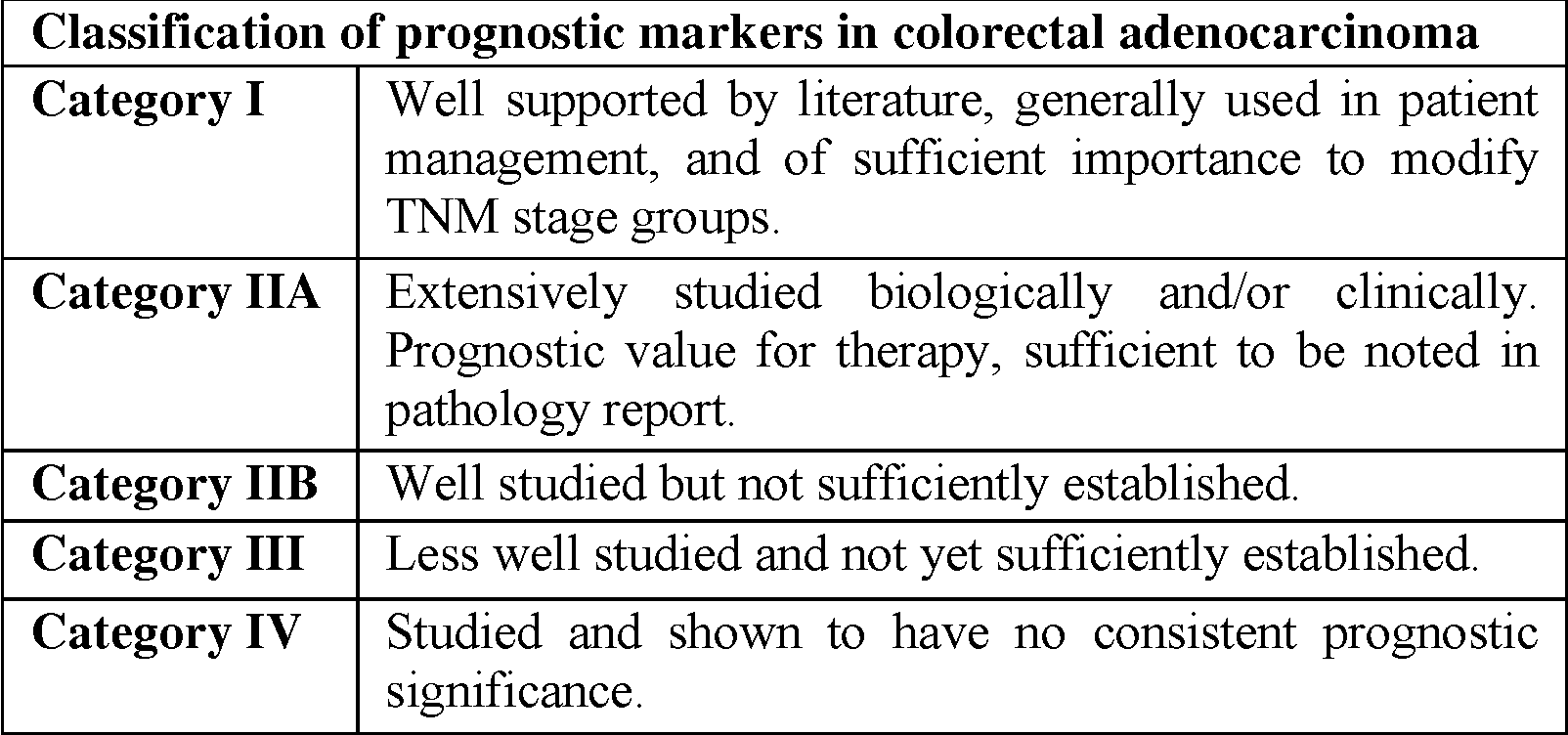 Table 1 From Prognostic And Predictive Factors In Colorectal Cancer The Importance Of Reliable Markers For Effective Selection Of Therapy Semantic Scholar