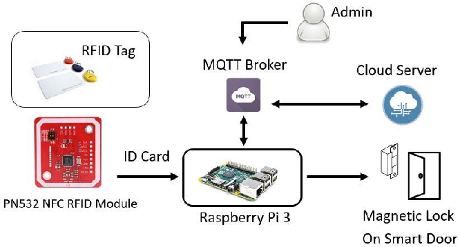 Figure 1 from Automatic gate using Bluetooth technology