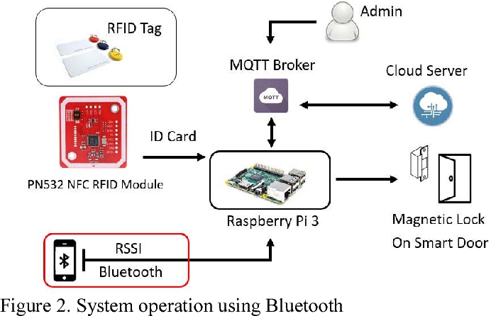 Figure 2 from Automatic gate using Bluetooth technology