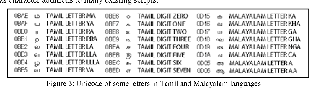 Figure 3 from LANGUAGE INDEPENDENT DOCUMENT RETRIEVAL USING