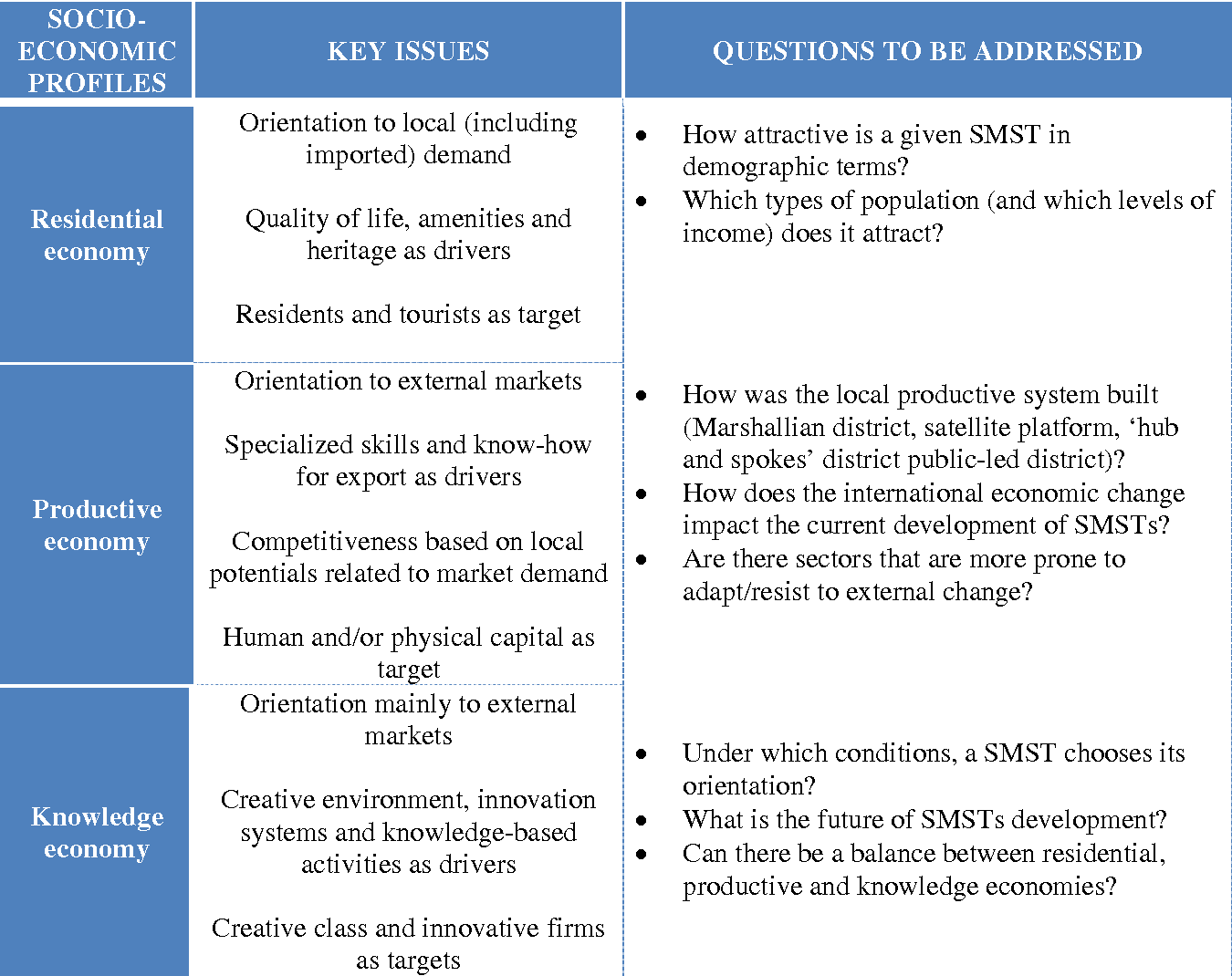 Table 3 from The Socio-Economic Development of Small and