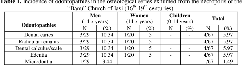 Table 1 from OSTEOPATHIES IN THE POPULATION OF OLD IASI CITY