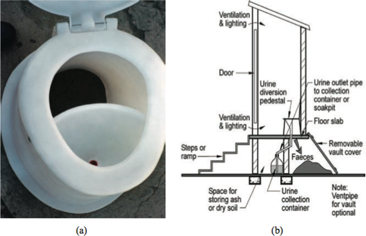 Figure 3 from The Green Latrine: Development of a Large