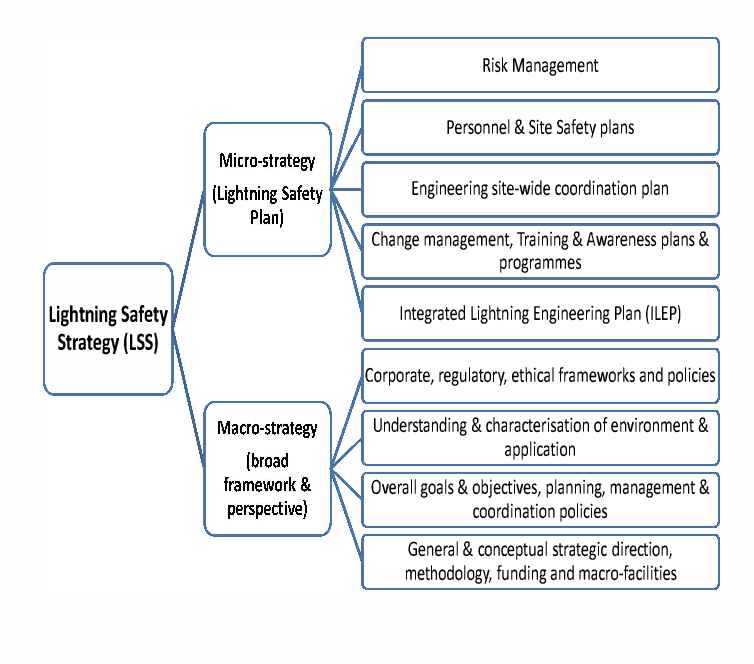 Figure 1 from A systems engineering and strategic approach