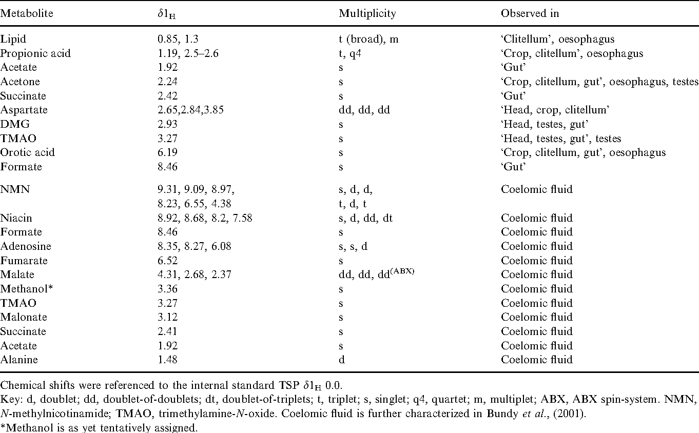 Table 2 From Qualitative High Field 1h Nmr Spectroscopy For The