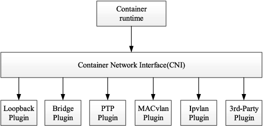 Measurement and Evaluation for Docker Container Networking