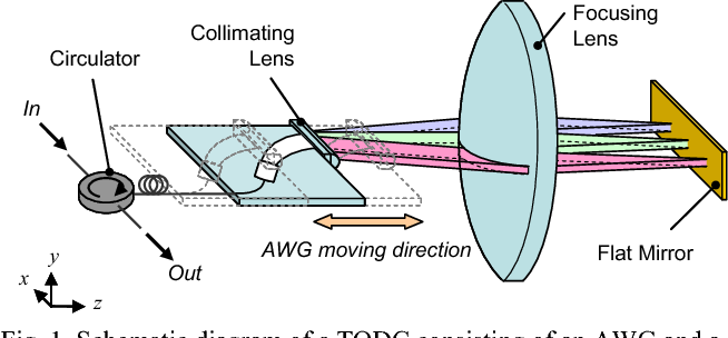 Fig. 1. Schematic diagram of a TODC consisting of an AWG and a flat mirror
