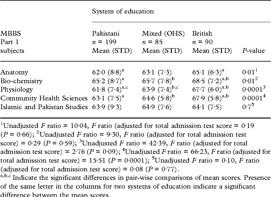 Table 4 from Predictability of medical students' performance