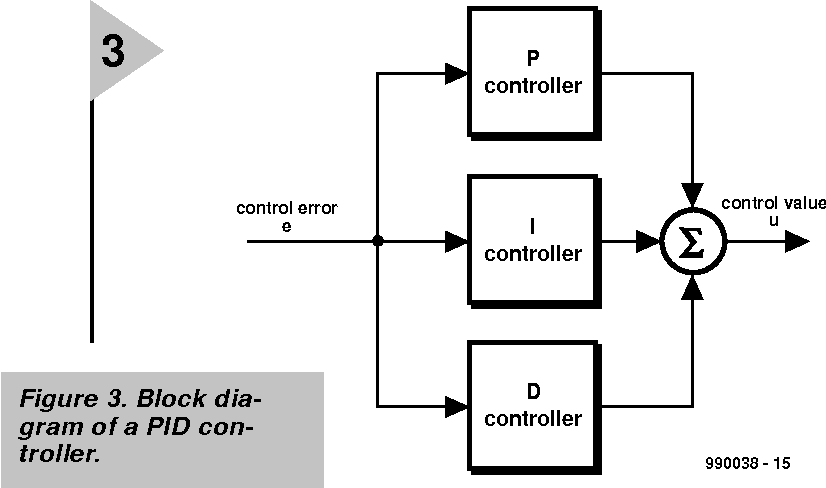 Digital PID controller.Closing the loop with a PIC