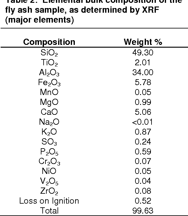 Characterization of the surface and physical properties of