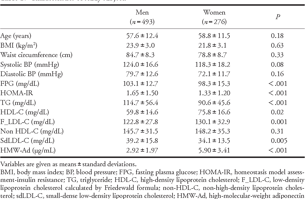 Table 1 From Non Hdl Cholesterol Is A More Superior Predictor Of