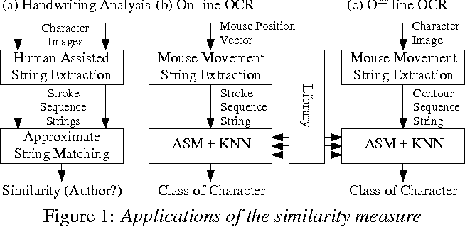 Figure 1 from Approximate stroke sequence string matching