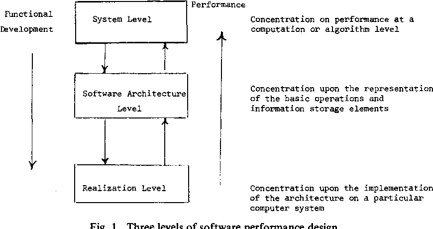 Performance Abstract Data Types As A Tool In Software Performance Analysis And Design Semantic Scholar