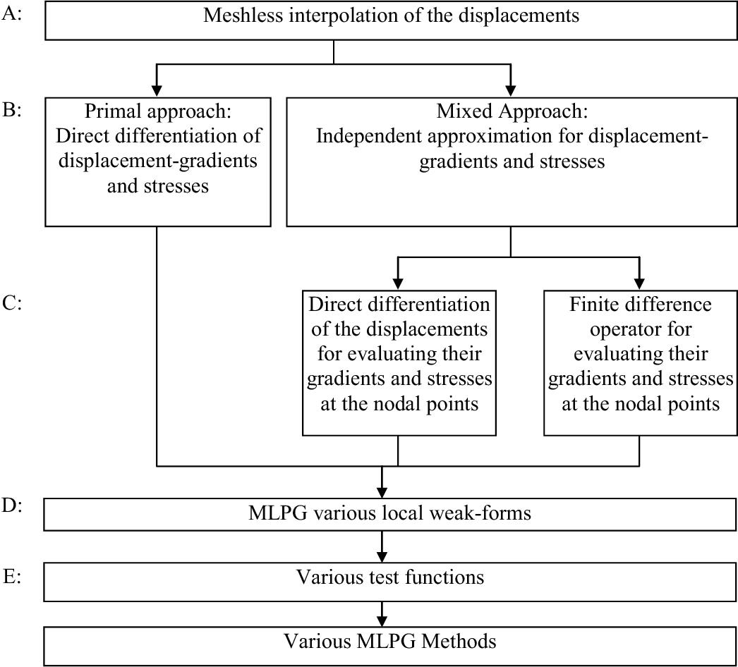 Finite difference method - Semantic Scholar