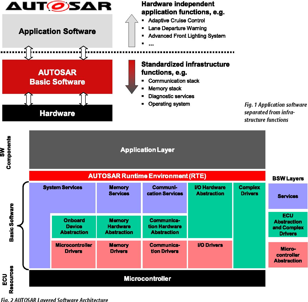 Figure 1 from AUTOSAR – the Standardized Software