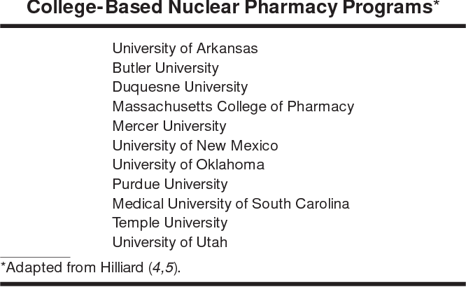 Table 2 from Nuclear pharmacy, Part II: Nuclear pharmacy