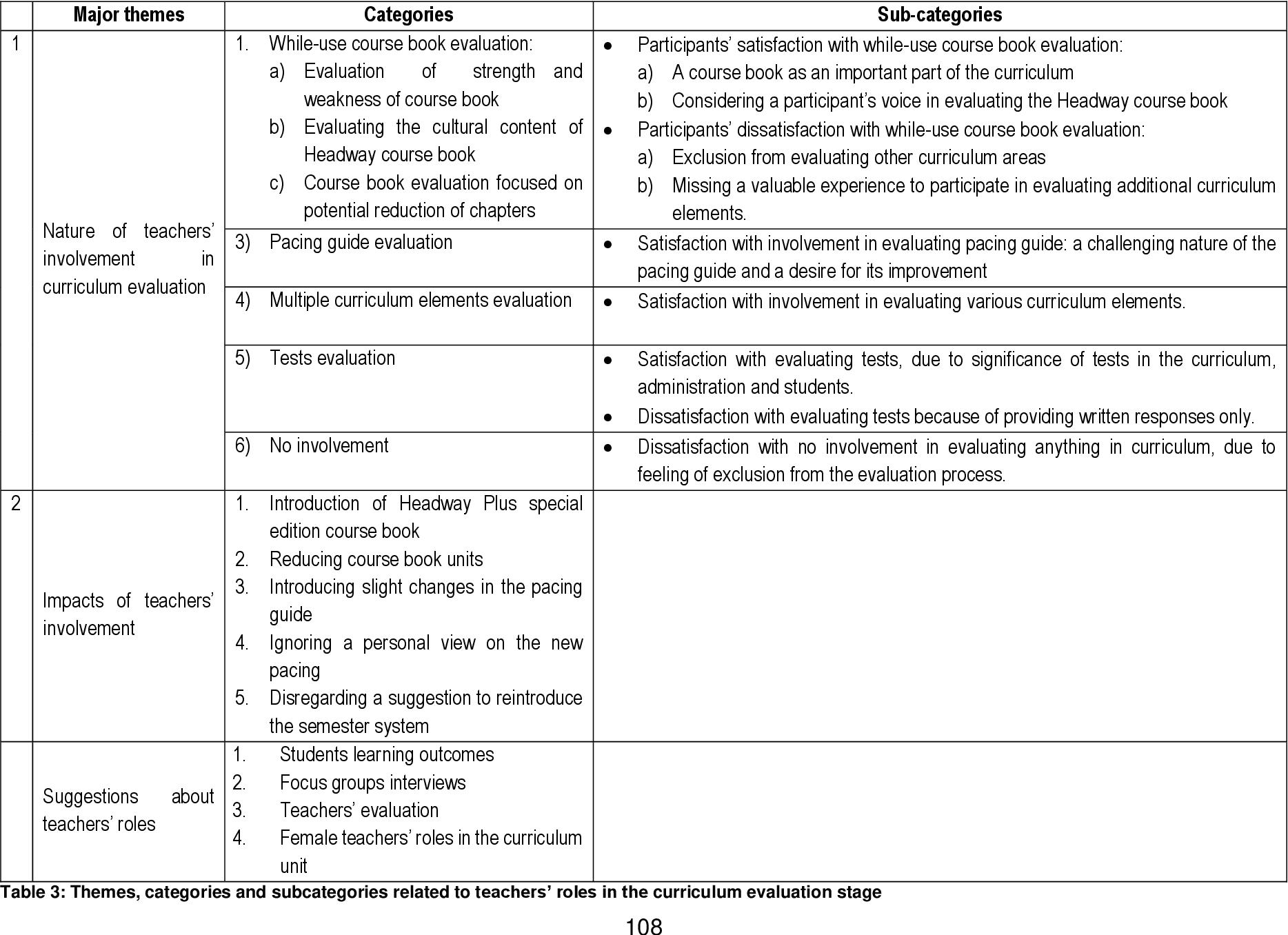 Sage books evaluation in curriculum work.