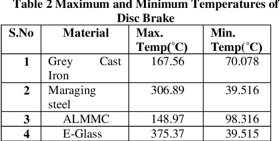 PDF] Thermal Analysis of Disc brake made of Different
