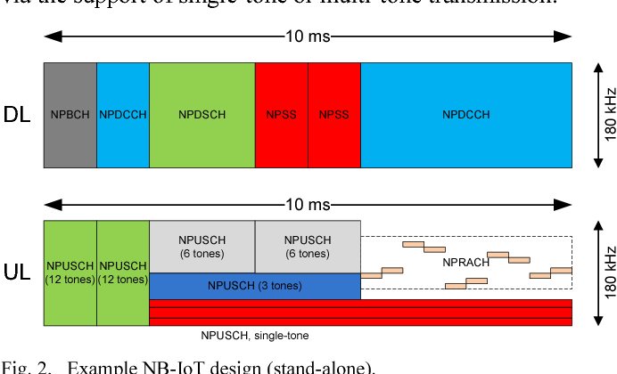 Figure 2 from NB-IoT deployment study for low power wide
