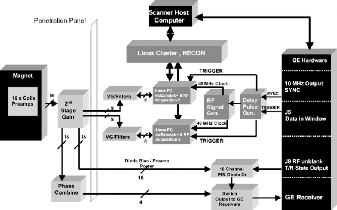 Figure 1 from Scalable multichannel MRI data acquisition
