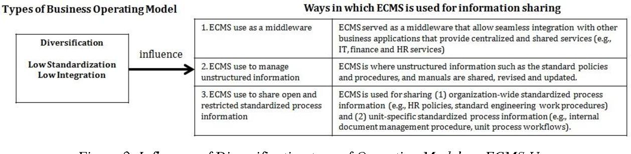 PDF] Understanding The Use Of Enterprise Content Management ...
