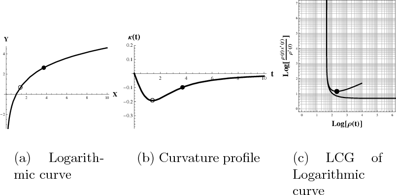 Figure 5 from Logarithmic Curvature Graph as a Shape