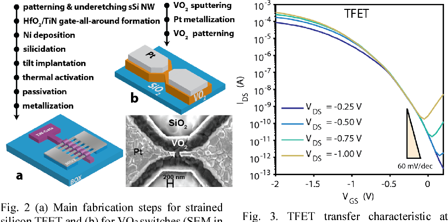 Figure 2 from Hybrid phase-change — Tunnel FET (PC-TFET