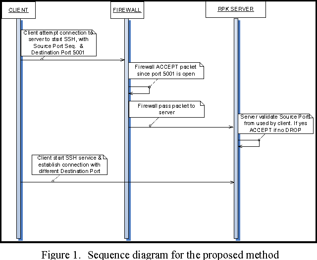 ssh sequence diagram figure 1 from simple port knocking method against tcp replay  simple port knocking method