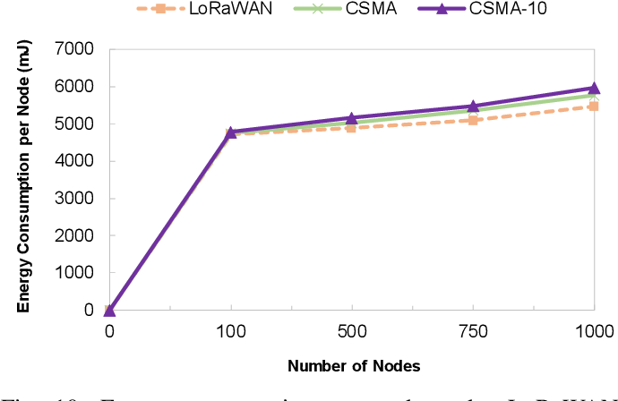 Simulation of LoRa in NS-3: Improving LoRa Performance with