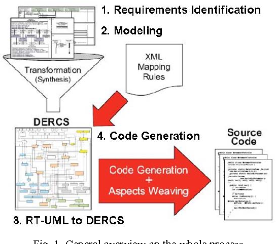 Automatic Code Generation For Embedded Systems  From Uml Specifications To Vhdl Code