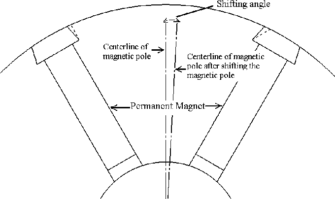 Optimization of Magnetic Pole Shifting to Reduce Cogging